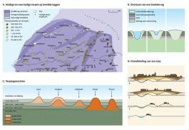 Informatie over de geschiedenis van terpen (Bosatlas van het Cultureel Erfgoed)