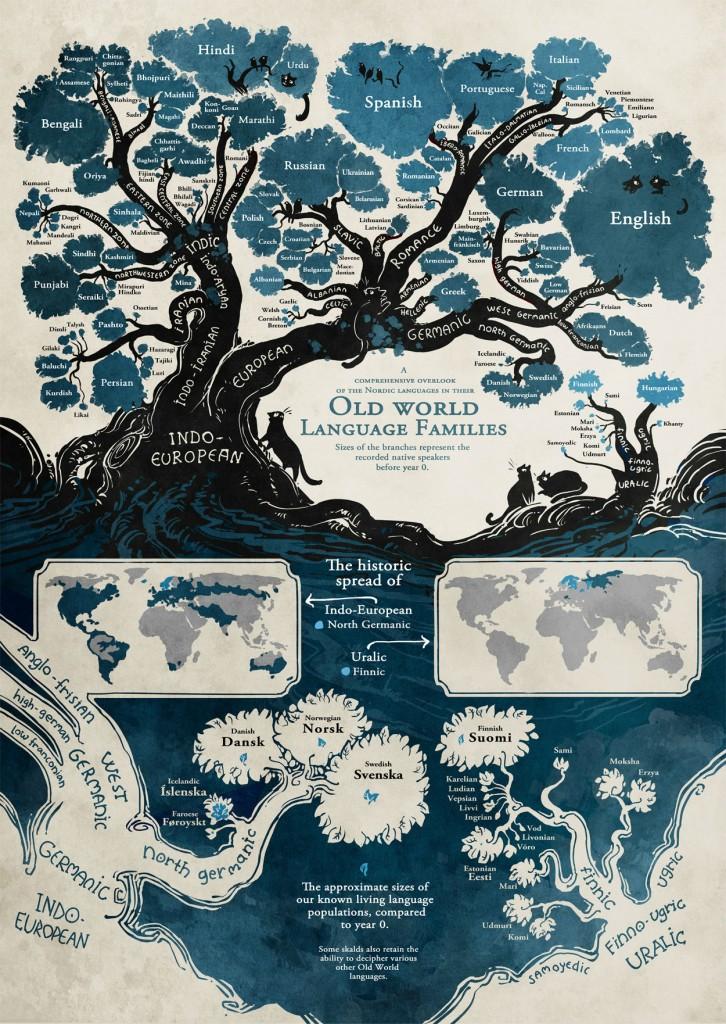 Old World Language Familys (Minna Sundberg)