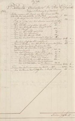 Onkosten in Essequebo f 3926; o.a. 160 bossen benannes (bananen) voor de slaven, 37 dagen dagloon van timmernegers en hoenders en varkens voor de thuisreis.