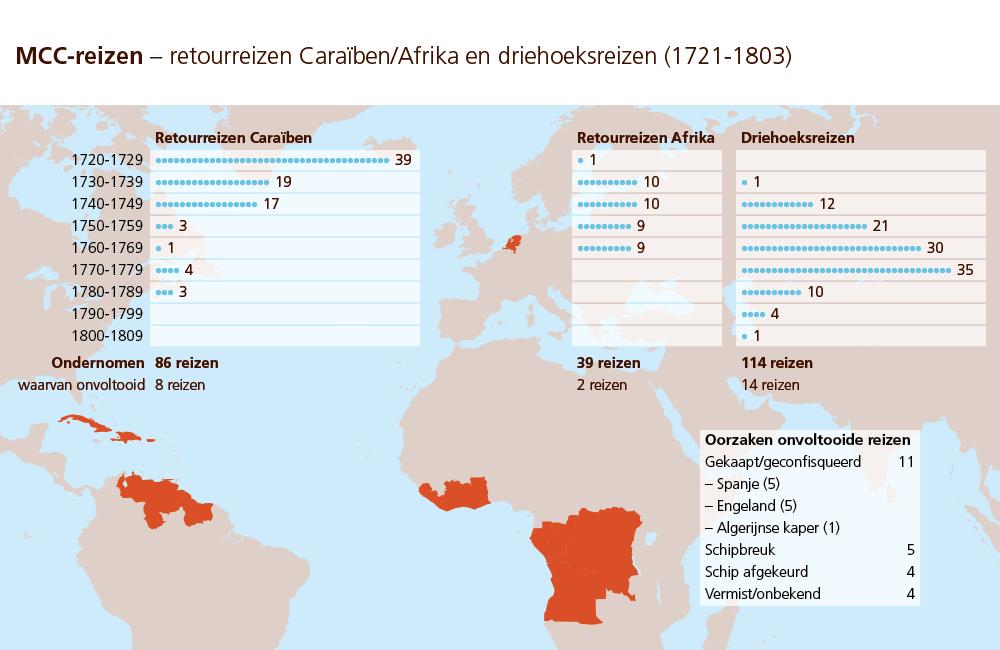 Alle reizen van de MCC in beeld: 86 naar de Cara?ben, 39 naar Afrika en 114 'driehoeksreizen'. Soms werden schepen gekaapt, leden schipbreuk of verdwenen zonder een spoor achter te laten.