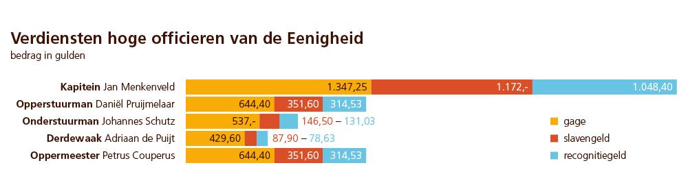De verdiensten van de vijf hoogste officieren van d' Eenigheid: naast gage ook slavengeld en een aandeel in de winst.