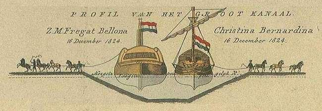 Dwarsdoorsnede van het Noordhollandsch Kanaal. Bron: Het Zijper Museum. Schagerbrug