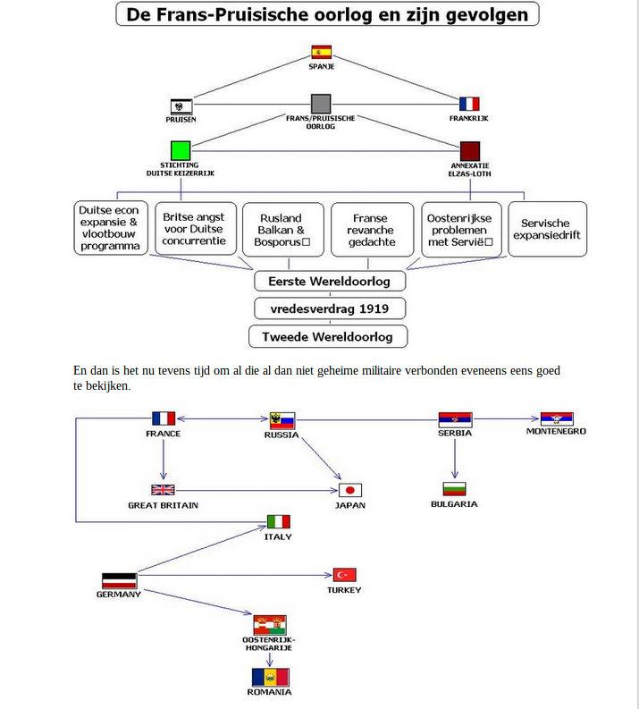 De Frans-Pruisische oorlog en zijn gevolgen