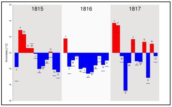 Temperatuursafwijkingen in Centraal Europa  per maand in de periode 1815-1817. In de kolom geeft rood een hogere en blauw een lagere temperatuur aan in vergelijking met het gemiddelde in de periode 1801-1830. Een streep geeft het verschil aan met de periode 1961-1990. De grafiek verscheen in een recent onderzoek, waar de gegevens van Dobrovolny et al (2010) zijn toegepast.