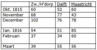 Neerslag-tabel