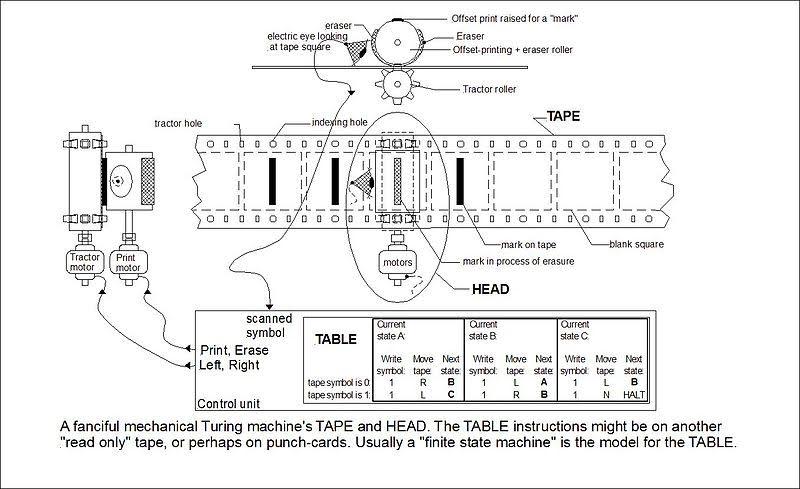 Schema van de Turingmachine
