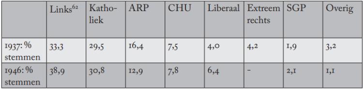 De verkiezingsuitslagen voor de Tweede Kamer in 1937 en 1946. Bron: Coalitievormingen