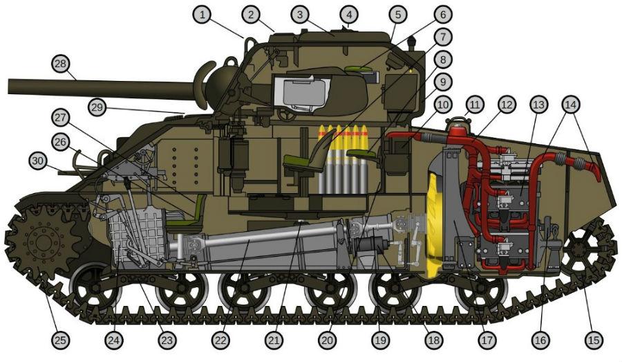 Een detailtekening van de M4A4 Sherman (cc - Malyszkz - wiki)