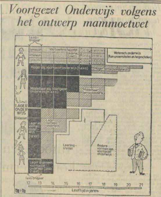 Voortgezet onderwijs volgens het ontwerp mammoetwet - Illustratie in Trouw van Trouw 04-04-1962 (Delpher)