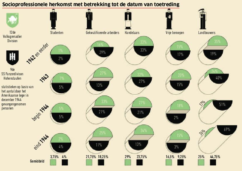 Socioprofessionele herkomst met betrekking tot de datum van toetreding. Uit: De Tweede Wereldoorlog in infographics