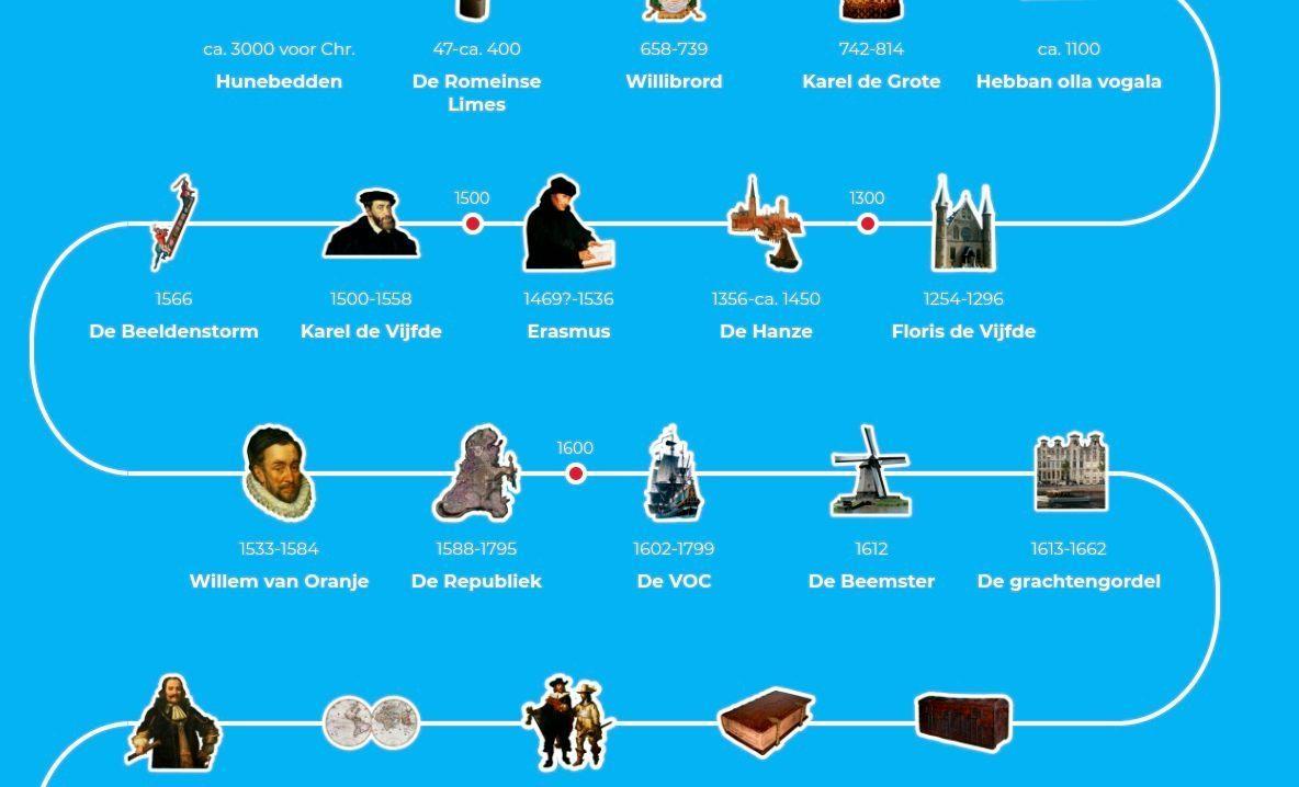 Canon van Nederland - Detail van de huidige canon