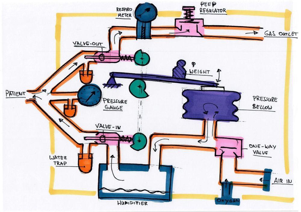 Schema van het ontwikkelde beademingsapparaat