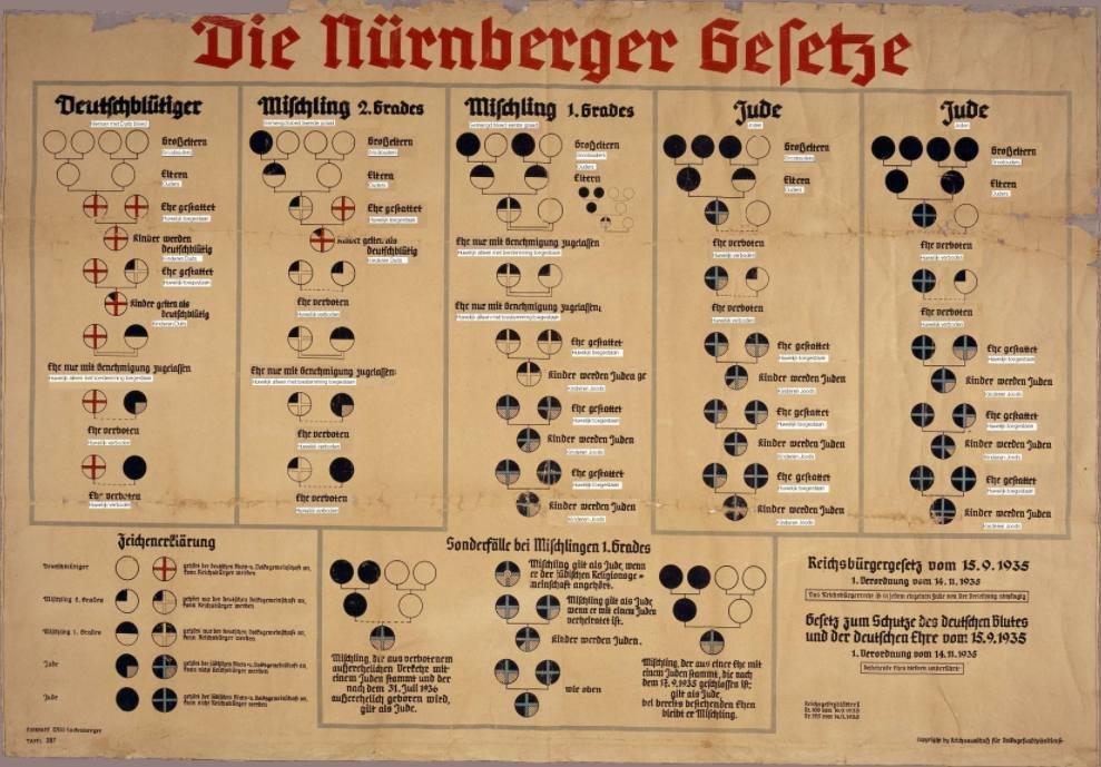 Uitleg van de Rassenwetten van Neurenberg