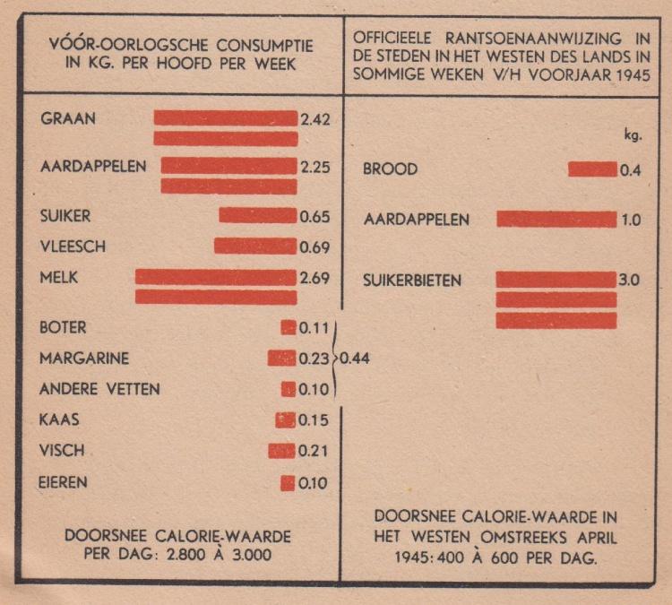 Caloriewaarden in Nederland voor en tijdens de Tweede Wereldoorlog. Uit: Oorlogskeuken