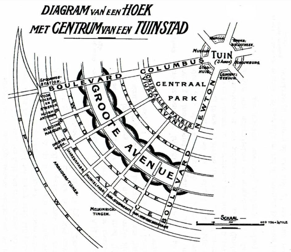 Diagram van een hoek van een Tuinstad